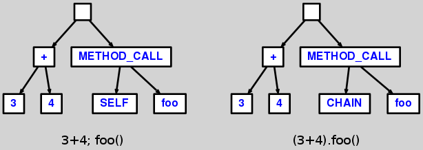 SELF call vs CHAIN call AST